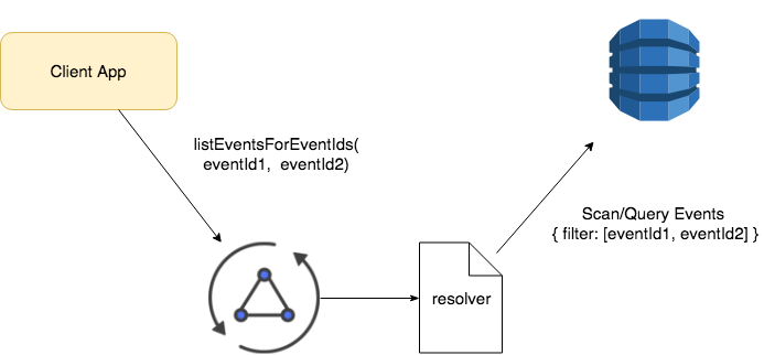 Query records for a list of keys in GraphQL