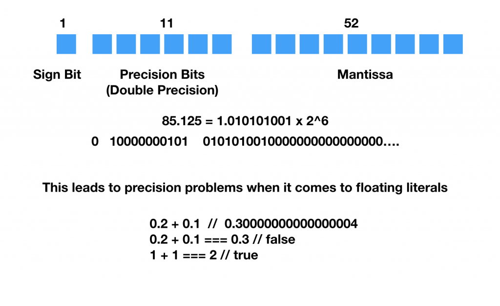 Numbers in Javascript double precision